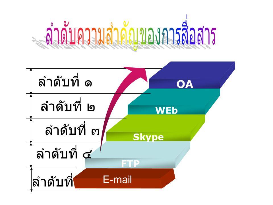 ลำดับที่ ๑ OA WEb Skype FTP ลำดับที่ ๒ ลำดับที่ ๕ ลำดับที่ ๔ ลำดับที่ ๓ E-mail