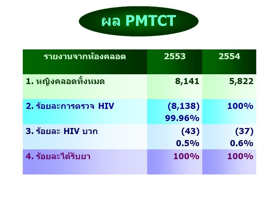 ผล PMTCT รายงานจากห้องคลอด25532554 1. หญิงคลอดทั้งหมด8,1415,822 2. ร้อยละการตรวจ HIV(8,138) 99.96% 100% 3. ร้อยละ HIV บวก(43) 0.5% (37) 0.6% 4. ร้อยละ