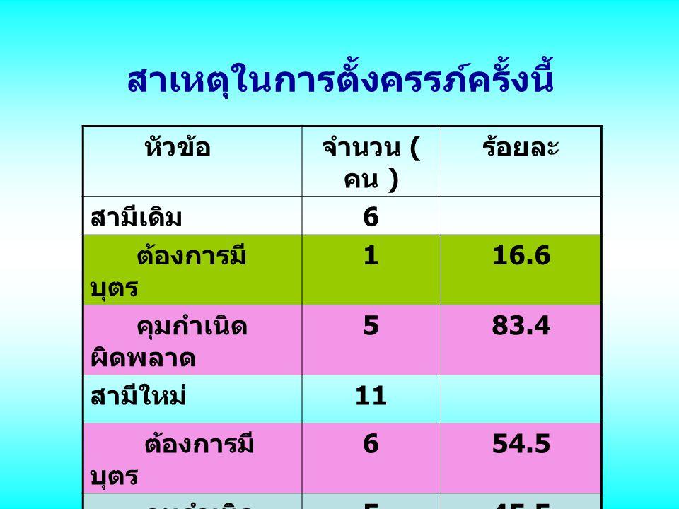 สาเหตุในการตั้งครรภ์ครั้งนี้ หัวข้อจำนวน ( คน ) ร้อยละ สามีเดิม 6 ต้องการมี บุตร 116.6 คุมกำเนิด ผิดพลาด 583.4 สามีใหม่ 11 ต้องการมี บุตร 654.5 คุมกำเ
