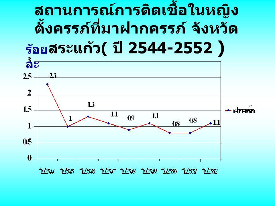 สถานการณ์การติดเชื้อในหญิง ตั้งครรภ์ที่มาฝากครรภ์ จังหวัด สระแก้ว ( ปี 2544-2552 ) ร้อย ละ