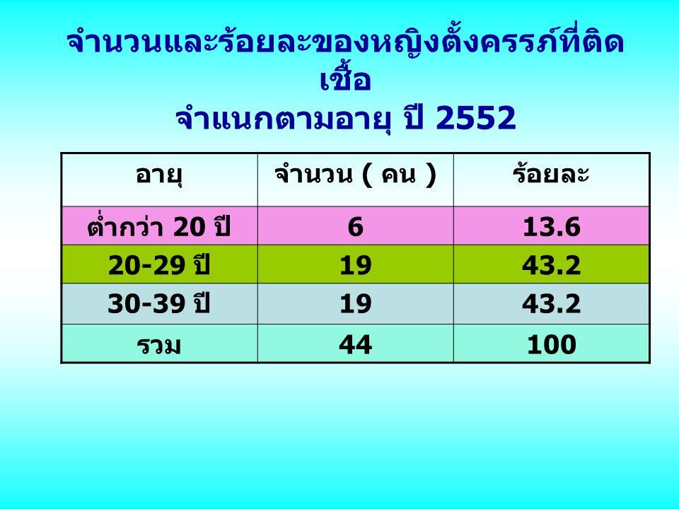 จำนวนและร้อยละของหญิงตั้งครรภ์ที่ติด เชื้อ จำแนกตามอายุ ปี 2552 อายุจำนวน ( คน ) ร้อยละ ต่ำกว่า 20 ปี 613.6 20-29 ปี 1943.2 30-39 ปี 1943.2 รวม 44100