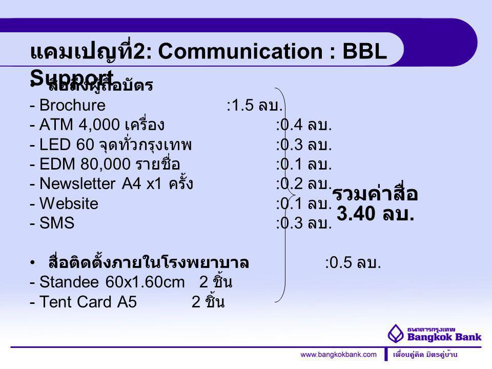 Credit Card Division แคมเปญที่ 2: Communication : BBL Support สื่อถึงผู้ถือบัตร - Brochure :1.5 ลบ. - ATM 4,000 เครื่อง :0.4 ลบ. - LED 60 จุดทั่วกรุงเ