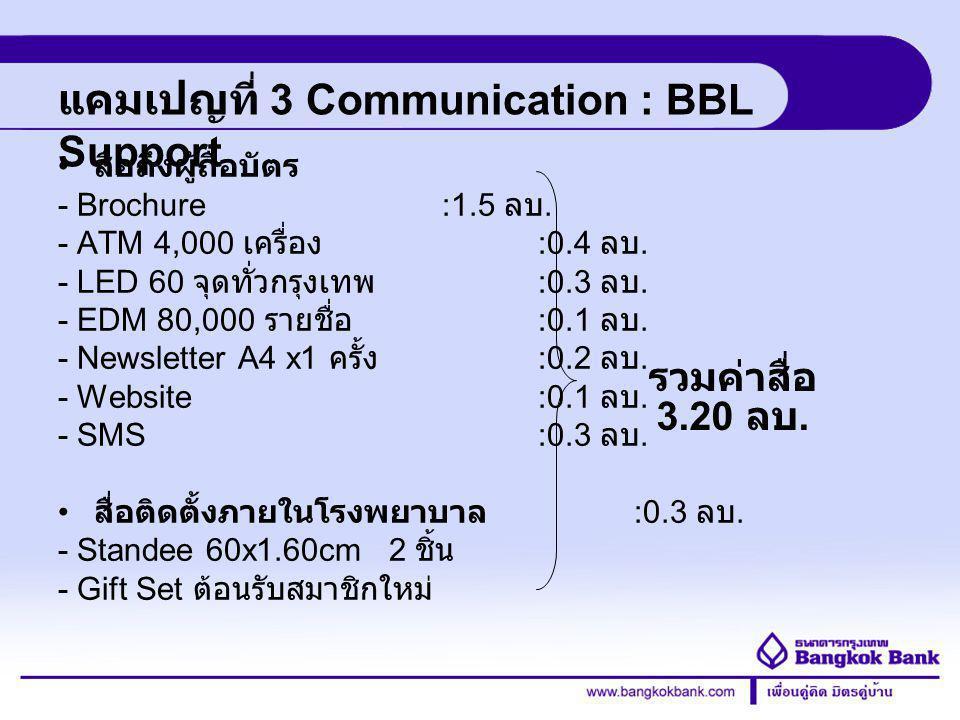 Credit Card Division แคมเปญที่ 3 Communication : BBL Support สื่อถึงผู้ถือบัตร - Brochure :1.5 ลบ. - ATM 4,000 เครื่อง :0.4 ลบ. - LED 60 จุดทั่วกรุงเท