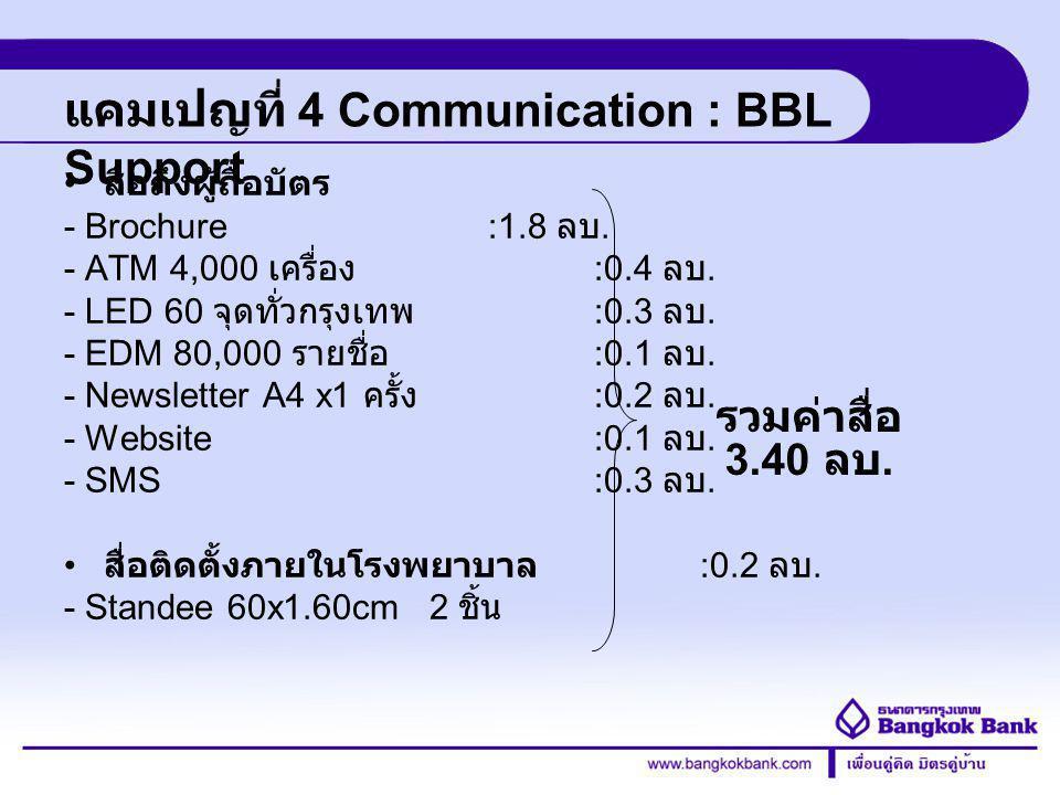 Credit Card Division แคมเปญที่ 4 Communication : BBL Support สื่อถึงผู้ถือบัตร - Brochure :1.8 ลบ. - ATM 4,000 เครื่อง :0.4 ลบ. - LED 60 จุดทั่วกรุงเท