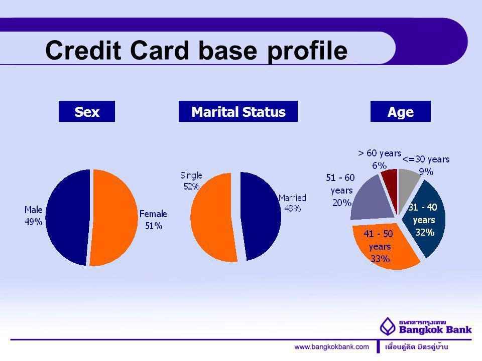 Credit Card Division Credit Card base spending behavior