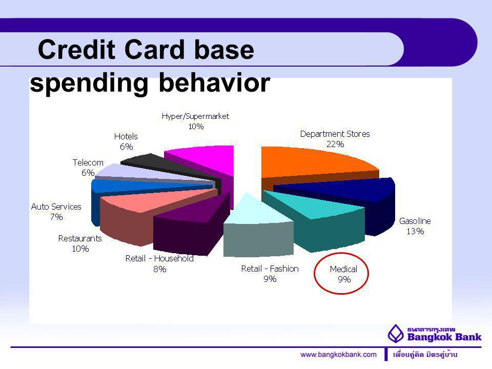 Credit Card Division แคมเปญที่ 4: ชื่อแคมเปญ : Buy 1 Get 1 ระยะเวลา : ตุลาคม - ธันวาคม 2555 (3 เดือน ) เป้าหมาย : โรงพยาบาล 40 แห่ง ลักษณะแคมเปญ : โรงพยาบาล, ศูนย์ความ งาม, สปา, ทันตกรรม และเลสิค ที่มีสาขาทั้งใน กรุงเทพฯและต่างจังหวัด Buy 1 Get 1