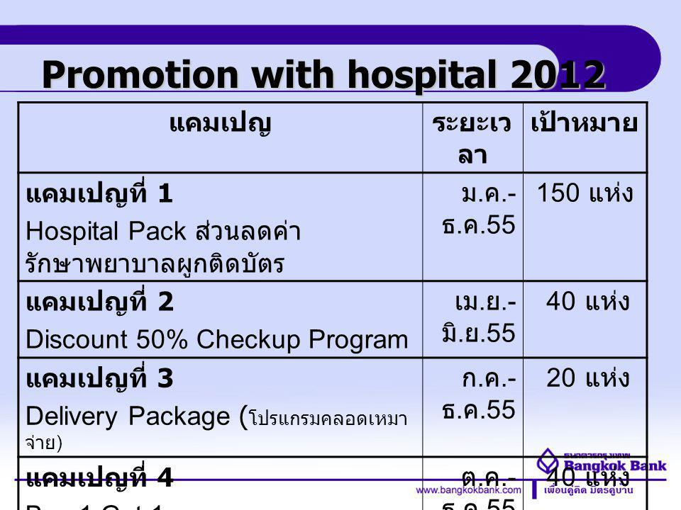 Credit Card Division แคมเปญที่ 1: ชื่อแคมเปญ : Hospital Pack ส่วนลดค่ารักษาพยาบาลผูกติด บัตร ระยะเวลา : มกราคม – ธันวาคม 2555 (1 ปี ) เป้าหมาย : โรงพยาบาล 150 แห่ง ครอบคลุม 76 จังหวัด ทั่วประเทศ ลักษณะแคมเปญ โรงพยาบาล : มอบสิทธิประโยชน์ด้านการรักษาพยาบาล อาทิเช่น - ส่วนลด 5 - 20% ค่ารักษาพยาบาล สำหรับผู้ป่วยนอกและ ผู้ป่วยใน - ส่วนลด 5% - 15 % ค่าทันตกรรม - ส่วนลดพิเศษ โปรแกรมตรวจสุขภาพประจำปีและโปรแกรม ตรวจเฉพาะทาง - ส่วนลดพิเศษ การทำ Lasik, Skin Care และ อื่นๆ ธนาคาร : รวบรวมส่วนลดค่ารักษาพยาบาล และสิทธิ พิเศษอื่นๆ และ สื่อถึงผู้ถือบัตร เครดิตและบัตรเดบิต ธนาคารกรุงเทพเพ ผ่าน ช่องทางสื่อต่างๆที่ธนาคารเป็น ผู้ดำเนินการจัดทำ