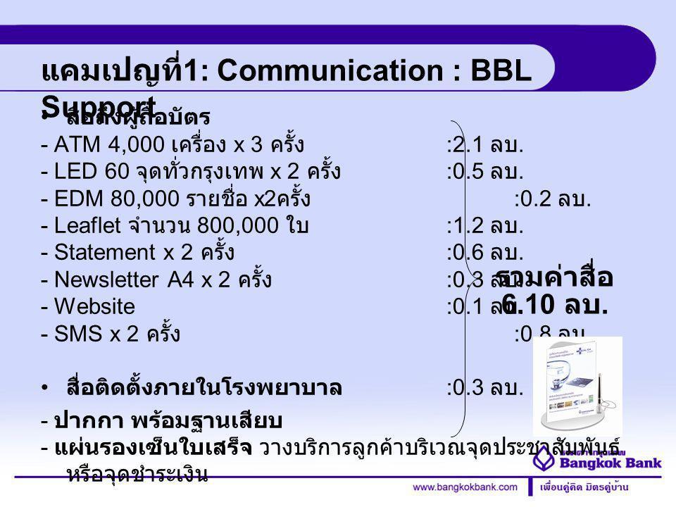 Credit Card Division แคมเปญที่ 1: Communication : BBL Support สื่อถึงผู้ถือบัตร - ATM 4,000 เครื่อง x 3 ครั้ง :2.1 ลบ. - LED 60 จุดทั่วกรุงเทพ x 2 ครั