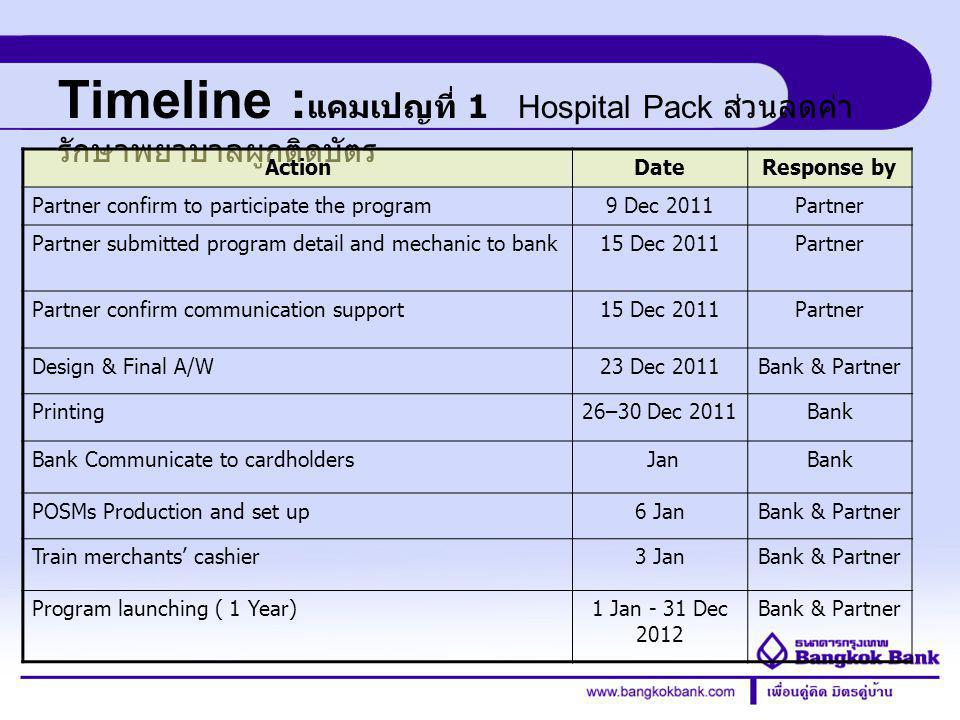 Credit Card Division Timeline : แคมเปญที่ 1 Hospital Pack ส่วนลดค่า รักษาพยาบาลผูกติดบัตร ActionDateResponse by Partner confirm to participate the program9 Dec 2011Partner Partner submitted program detail and mechanic to bank15 Dec 2011Partner Partner confirm communication support15 Dec 2011Partner Design & Final A/W23 Dec 2011Bank & Partner Printing26–30 Dec 2011Bank Bank Communicate to cardholders JanBank POSMs Production and set up6 JanBank & Partner Train merchants' cashier3 JanBank & Partner Program launching ( 1 Year)1 Jan - 31 Dec 2012 Bank & Partner