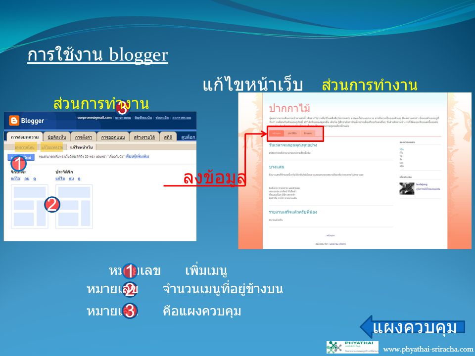 การใช้งาน blogger www.phyathai-sriracha.com แก้ไขหน้าเว็บ แผงควบคุม หมายเลข เพิ่มเมนู 1 2 หมายเลข จำนวนเมนูที่อยู่ข้างบน 3 หมายเลข คือแผงควบคุม 3 1 2 ลงข้อมูล ส่วนการทำงาน