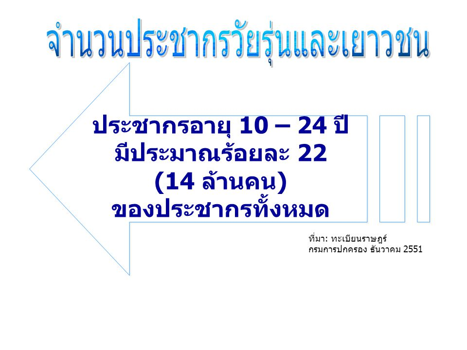 ประชากรอายุ 10 – 24 ปี มีประมาณร้อยละ 22 (14 ล้านคน) ของประชากรทั้งหมด ที่มา: ทะเบียนราษฎร์ กรมการปกครอง ธันวาคม 2551