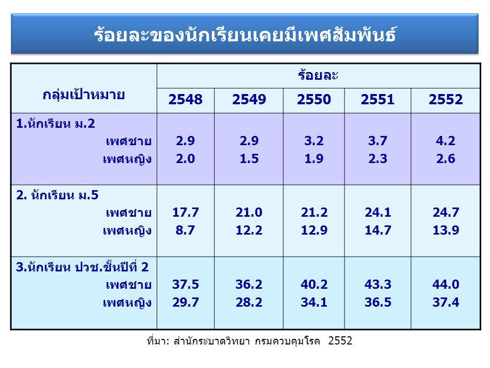 ร้อยละของการใช้ถุงยางอนามัยเมื่อมีเพศสัมพันธ์ครั้งแรก กลุ่มเป้าหมาย ร้อยละ 25482549255025512552 1.นักเรียน ม.2 เพศชาย เพศหญิง 55.1 46.4 45.8 33.3 50.0 51.8 48.3 50.7 41.5 2.