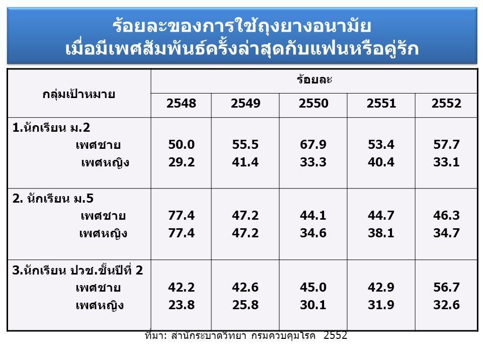 ร้อยละของการใช้ถุงยางอนามัย เมื่อมีเพศสัมพันธ์ครั้งล่าสุดกับแฟนหรือคู่รัก กลุ่มเป้าหมาย ร้อยละ 25482549255025512552 1.นักเรียน ม.2 เพศชาย เพศหญิง 50.0