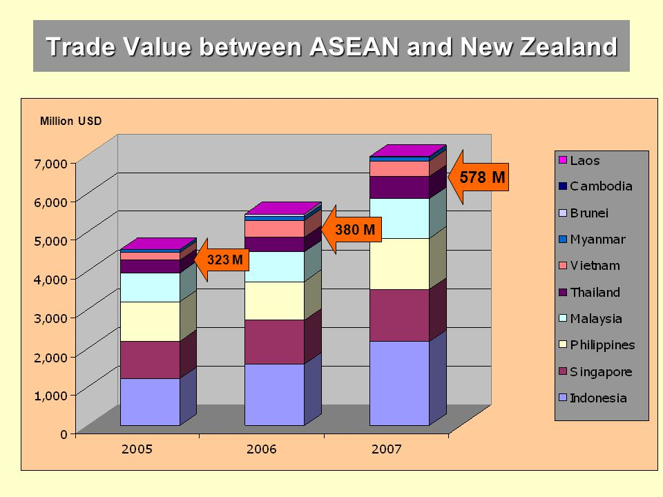 Trade Value between ASEAN and New Zealand Million USD 578 M 380 M 323 M