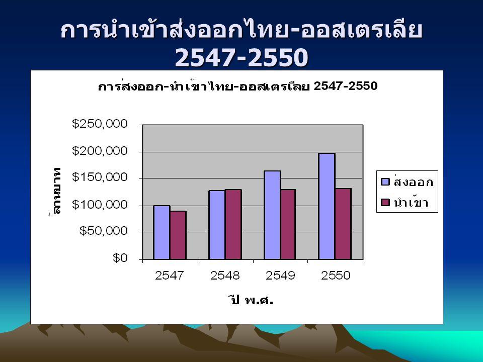 การนำเข้าส่งออกไทย - ออสเตรเลีย 2547-2550