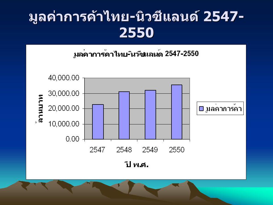 มูลค่าการค้าไทย - นิวซีแลนด์ 2547- 2550