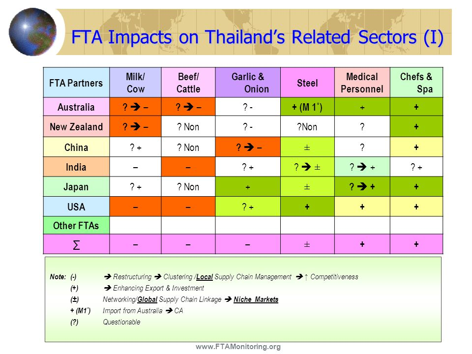FTA Impacts on Thailand's Related Sectors (I) FTA Partners Milk/ Cow Beef/ Cattle Garlic & Onion Steel Medical Personnel Chefs & Spa Australia?  – ?