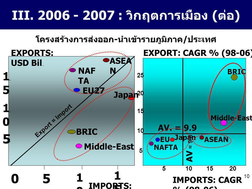 10 III. 2006 - 2007 : วิกฤตการเมือง (ต่อ) 0 5 1010 1515 EXPORTS: USD Bil. 5 1010 1515 IMPORTS: USD Bil. Export = Import Japan NAF TA EU27 ASEA N Middl