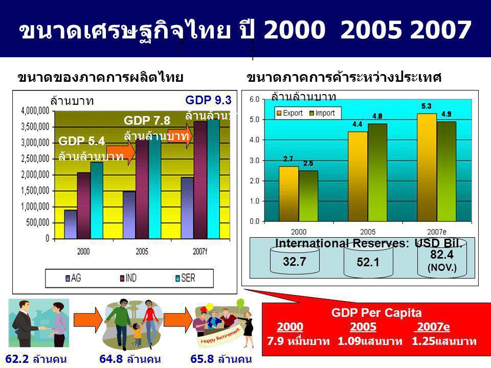 11 ขนาดเศรษฐกิจไทย ปี 2000 2005 2007 ขนาดของภาคการผลิตไทย GDP 5.4 ล้านล้านบาท ล้านบาท GDP 7.8 ล้านล้านบาท GDP 9.3 ล้านล้านบาท 62.2 ล้านคน64.8 ล้านคน65.8 ล้านคน GDP Per Capita 2000 2005 2007e 7.9 หมื่นบาท 1.09 แสนบาท 1.25 แสนบาท 32.
