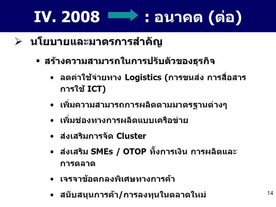14 IV. 2008 : อนาคต (ต่อ)  นโยบายและมาตรการสำคัญ  สร้างความสามารถในการปรับตัวของธุรกิจ ลดค่าใช้จ่ายทาง Logistics (การขนส่ง การสื่อสาร การใช้ ICT) เพ
