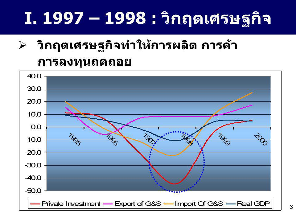 3 I. 1997 – 1998 : วิกฤตเศรษฐกิจ  วิกฤตเศรษฐกิจทำให้การผลิต การค้า การลงทุนถดถอย