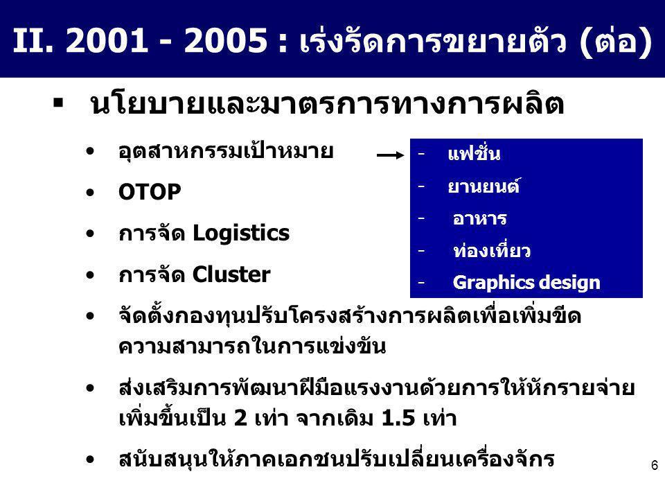 6 II. 2001 - 2005 : เร่งรัดการขยายตัว (ต่อ)  นโยบายและมาตรการทางการผลิต อุตสาหกรรมเป้าหมาย OTOP การจัด Logistics การจัด Cluster จัดตั้งกองทุนปรับโครง