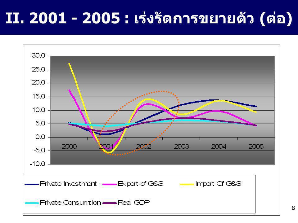 8 II. 2001 - 2005 : เร่งรัดการขยายตัว (ต่อ)