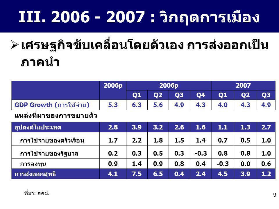 9 III. 2006 - 2007 : วิกฤตการเมือง  เศรษฐกิจขับเคลื่อนโดยตัวเอง การส่งออกเป็น ภาคนำ 2006p 2007 Q1Q2Q3Q4Q1Q2Q3 GDP Growth (การใช้จ่าย)5.36.35.64.94.34