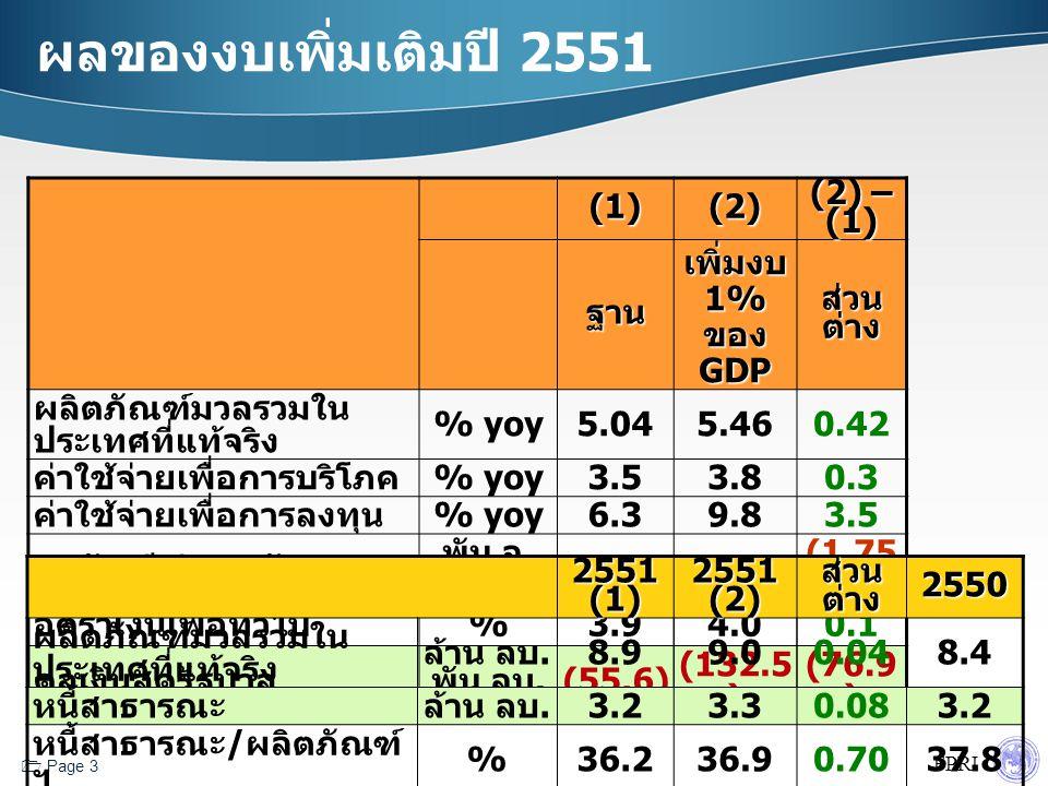 FPRI  Page 3 ผลของงบเพิ่มเติมปี 2551 (1)(2) (2) – (1) ฐาน เพิ่มงบ 1% ของ GDP ส่วน ต่าง ผลิตภัณฑ์มวลรวมใน ประเทศที่แท้จริง % yoy5.045.460.42 ค่าใช้จ่ายเพื่อการบริโภค % yoy3.53.80.3 ค่าใช้จ่ายเพื่อการลงทุน % yoy6.39.83.5 ดุลบัญชีเดินสะพัด พัน ล.