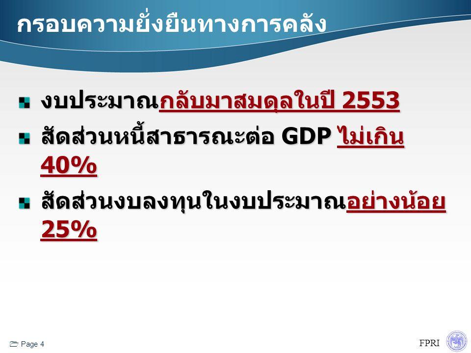 FPRI  Page 4 กรอบความยั่งยืนทางการคลัง งบประมาณกลับมาสมดุลในปี 2553 สัดส่วนหนี้สาธารณะต่อ GDP ไม่เกิน 40% สัดส่วนงบลงทุนในงบประมาณอย่างน้อย 25%