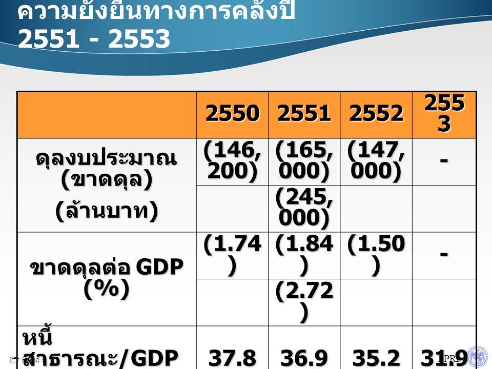 FPRI  Page 5 ความยั่งยืนทางการคลังปี 2551 - 2553 255025512552 255 3 ดุลงบประมาณ ( ขาดดุล ) ( ล้านบาท ) (146, 200) (165, 000) (147, 000) - (245, 000) ขาดดุลต่อ GDP (%) (1.74 ) (1.84 ) (1.50 ) - (2.72 ) หนี้ สาธารณะ /GDP (%) 37.836.935.231.9 สัดส่วนงบลงทุน (%) 25282525