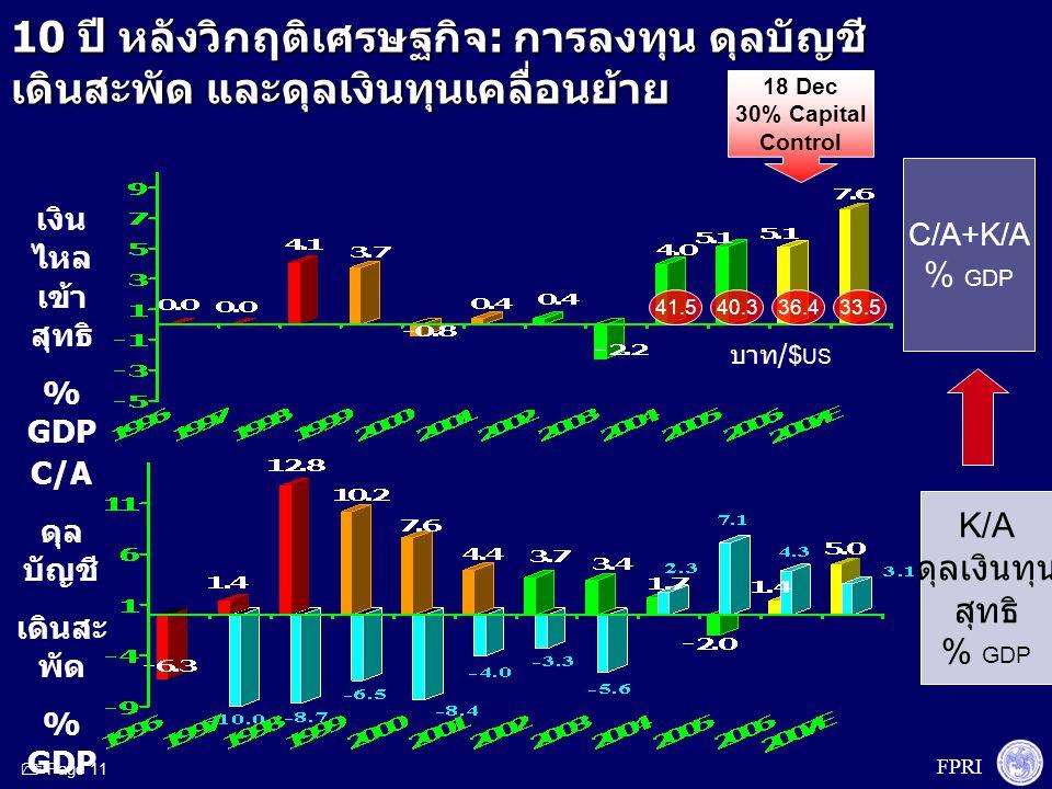 FPRI  Page 11 18 Dec 30% Capital Control 10 ปี หลังวิกฤติเศรษฐกิจ : การลงทุน ดุลบัญชี เดินสะพัด และดุลเงินทุนเคลื่อนย้าย เงิน ไหล เข้า สุทธิ % GDP K/