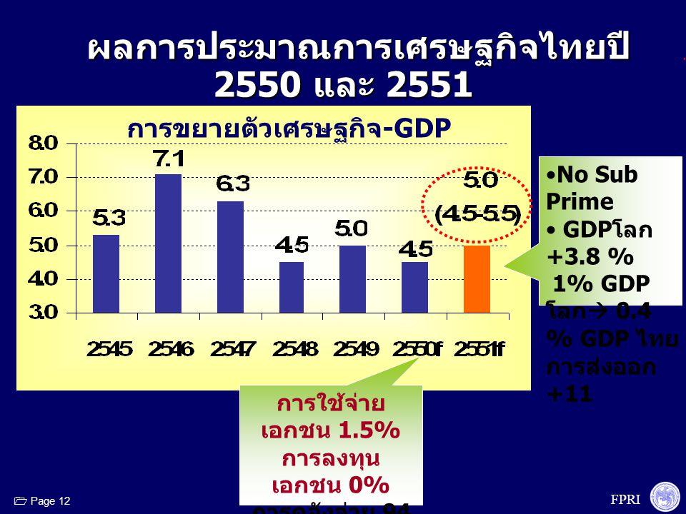 FPRI  Page 12 ผลการประมาณการเศรษฐกิจไทยปี 2550 และ 2551 ผลการประมาณการเศรษฐกิจไทยปี 2550 และ 2551 การขยายตัวเศรษฐกิจ-GDP การใช้จ่าย เอกชน 1.5% การลงท