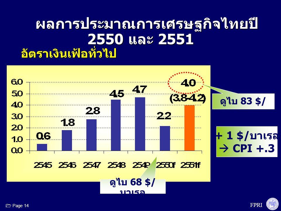 FPRI  Page 14 ผลการประมาณการเศรษฐกิจไทยปี 2550 และ 2551 ผลการประมาณการเศรษฐกิจไทยปี 2550 และ 2551 อัตราเงินเฟ้อทั่วไป ดูไบ 68 $/ บาเรล ดูไบ 83 $/ บาเ