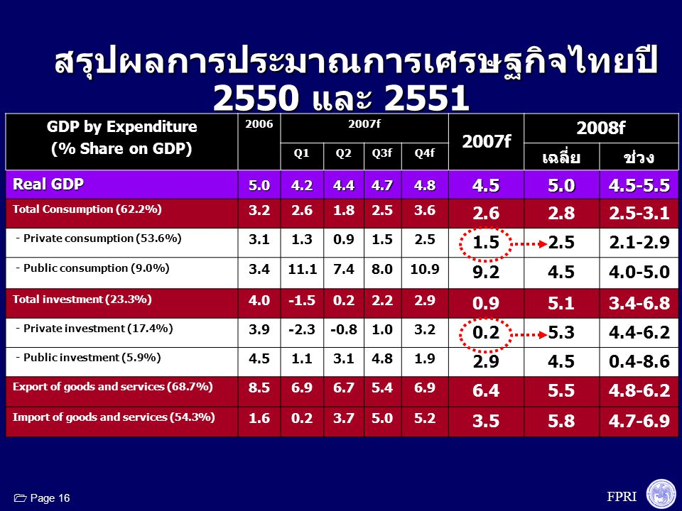 FPRI  Page 16 GDP by Expenditure (% Share on GDP) 20062007f 2008f Q1Q2Q3fQ4f เฉลี่ยช่วง Real GDP 5.04.24.44.74.84.55.04.5-5.5 Total Consumption (62.2