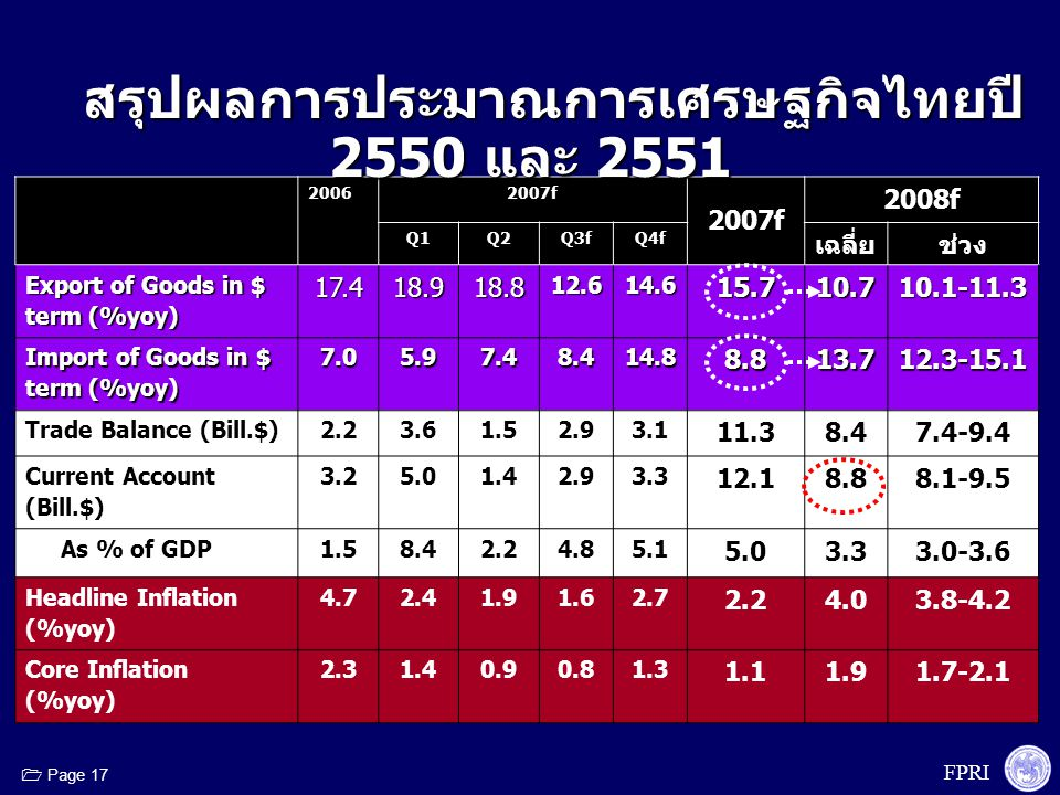 FPRI  Page 17 20062007f 2008f Q1Q2Q3fQ4f เฉลี่ยช่วง Export of Goods in $ term (%yoy) 17.418.918.812.614.615.710.710.1-11.3 Import of Goods in $ term