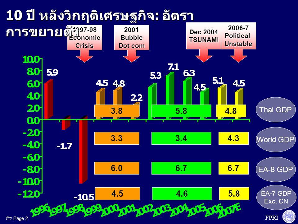FPRI  Page 2 1997-98EconomicCrisis2001Bubble Dot com 2006-7PoliticalUnstable Dec 2004 TSUNAMI 3.85.84.8 3.33.44.3 Thai GDP World GDP 10 ปี หลังวิกฤติ