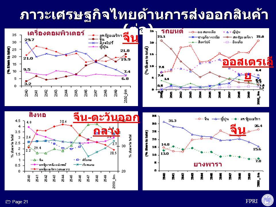 FPRI  Page 21 ภาวะเศรษฐกิจไทยด้านการส่งออกสินค้า ( ต่อ ) ภาวะเศรษฐกิจไทยด้านการส่งออกสินค้า ( ต่อ ) เครื่องคอมพิวเตอร์ รถยนต์ สิ่งทอ ยางพารา จีน ออสเ