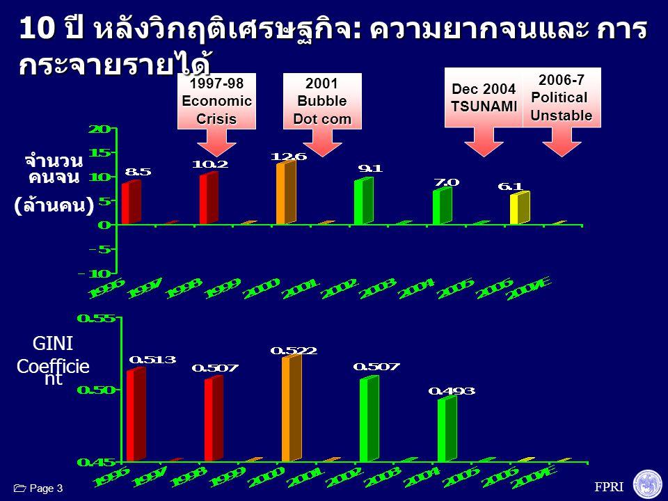 FPRI  Page 4 1997-98EconomicCrisis2001Bubble Dot com 2006-7PoliticalUnstable Dec 2004 TSUNAMI 10 ปี หลังวิกฤติเศรษฐกิจ : ความยากจนและ การกระจาย รายได้ จำนวน คนจน ( ล้าน คน ) GINI Coefficient