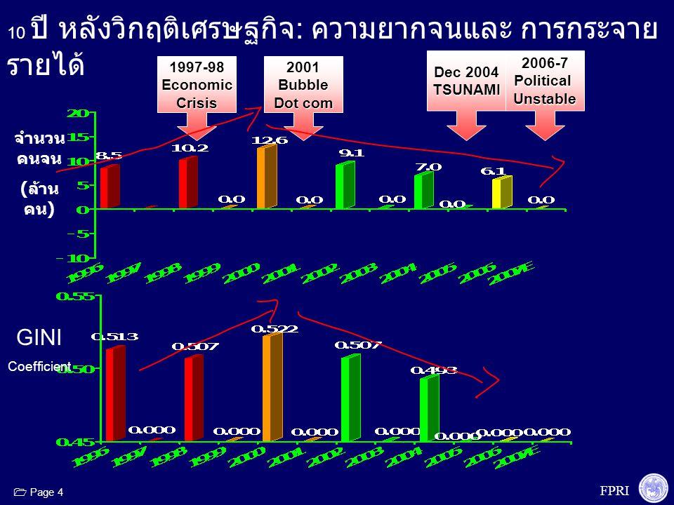 FPRI  Page 5 1997-98EconomicCrisis2001Bubble Dot com 2006-7PoliticalUnstable Dec 2004 TSUNAMI 10 ปี หลังวิกฤติเศรษฐกิจ : ความยากจนและ การ กระจายรายได้ จำนวน คนจน ( ล้านคน ) GINI Coefficie nt ปี 2549 1.