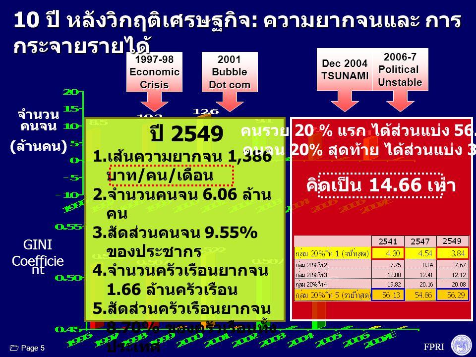 FPRI  Page 5 1997-98EconomicCrisis2001Bubble Dot com 2006-7PoliticalUnstable Dec 2004 TSUNAMI 10 ปี หลังวิกฤติเศรษฐกิจ : ความยากจนและ การ กระจายรายได