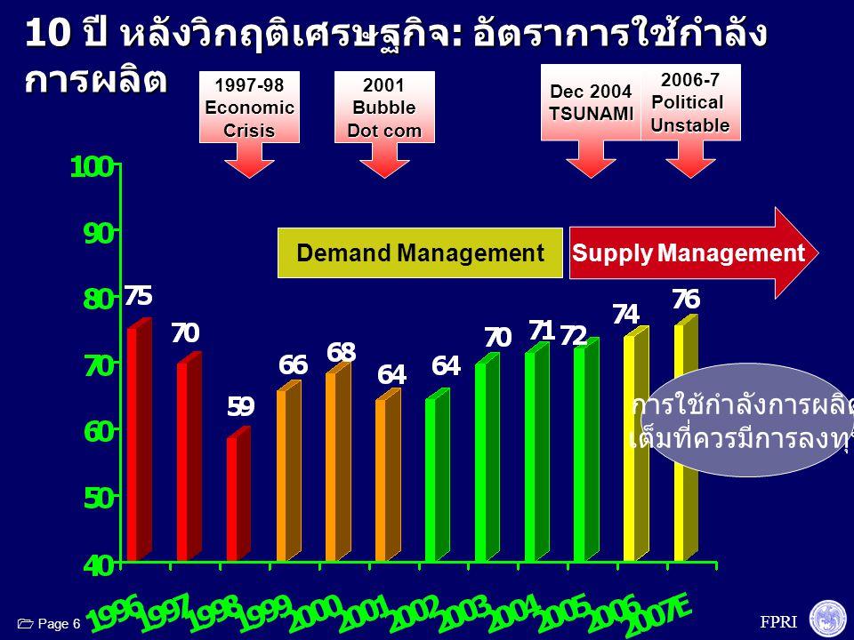 FPRI  Page 7 1997-98EconomicCrisis2001Bubble Dot com 2006-7PoliticalUnstable Dec 2004 TSUNAMI 10 ปี หลังวิกฤติเศรษฐกิจ : การลงทุน ดุลบัญชี เดินสะพัด และดุลเงินทุนเคลื่อนย้าย การ ลงทุน % C/A ดุล บัญชี เดินสะ พัด % GDP