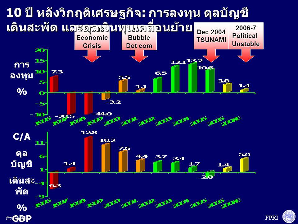 FPRI  Page 8 1997-98EconomicCrisis2001Bubble Dot com 2006-7PoliticalUnstable Dec 2004 TSUNAMI 10 ปี หลังวิกฤติเศรษฐกิจ : การลงทุน ดุลบัญชีเดินสะพัด และดุลเงินทุนเคลื่อนย้าย C/A ดุล บัญชี เดินสะ พัด % GDP การ ลงทุน %
