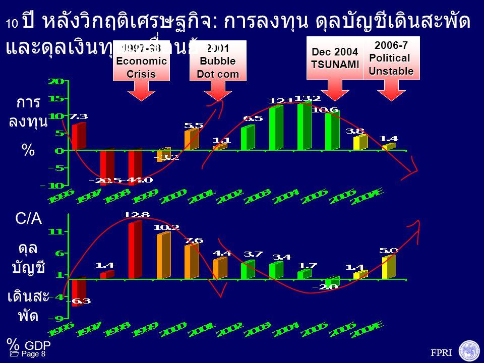 FPRI  Page 8 1997-98EconomicCrisis2001Bubble Dot com 2006-7PoliticalUnstable Dec 2004 TSUNAMI 10 ปี หลังวิกฤติเศรษฐกิจ : การลงทุน ดุลบัญชีเดินสะพัด แ