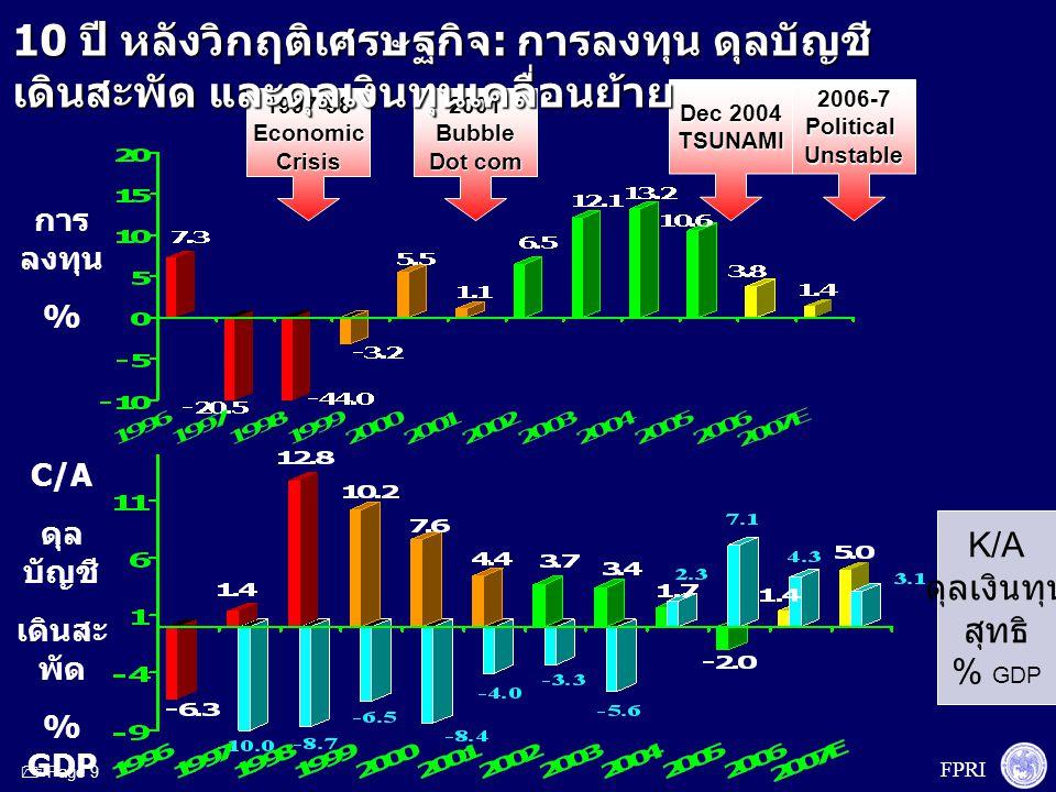 FPRI  Page 9 1997-98EconomicCrisis2001Bubble Dot com 2006-7PoliticalUnstable Dec 2004 TSUNAMI 10 ปี หลังวิกฤติเศรษฐกิจ : การลงทุน ดุลบัญชี เดินสะพัด