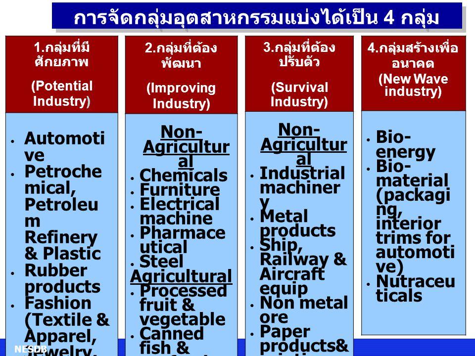 การจัดกลุ่มอุตสาหกรรมแบ่งได้เป็น 4 กลุ่ม 2. กลุ่มที่ต้อง พัฒนา (Improving Industry) Non- Agricultur al Chemicals Furniture Electrical machine Pharmace