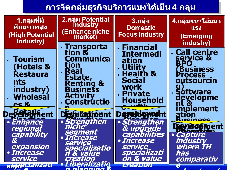 การจัดกลุ่มธุรกิจบริการแบ่งได้เป็น 4 กลุ่ม 2. กลุ่ม Potential Industry (Enhance niche market) Transporta tion & Communica tion Real Estate, Renting &