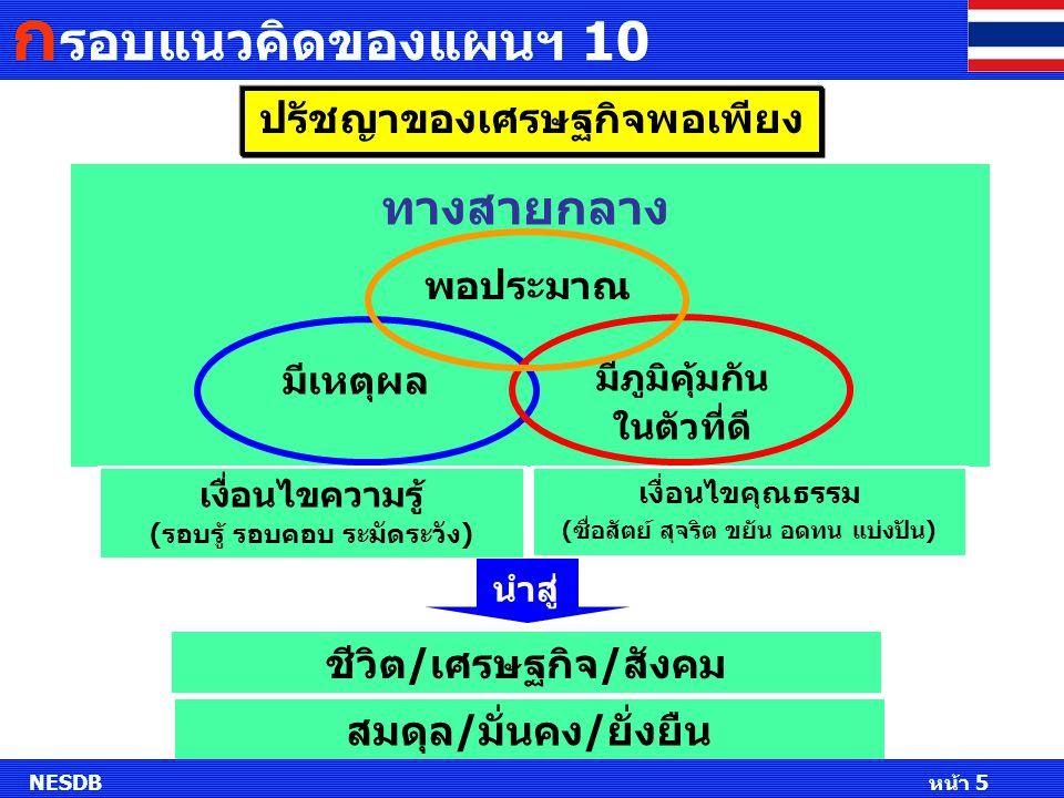 มุ่งนำทุนที่มีอยู่ใน สังคมไทย มาใช้ให้เกิดประโยชน์ และเสริมสร้างให้ เข้มแข็ง ทุนสังคม ทุนเศรษฐกิจ ทุนทรัพยากรธรรมชาติ และสิ่งแวดล้อม ทิศทางการพัฒนาประเทศสู่ความยั่งยืน พึ่งตนเอง สร้างภูมิคุ้มกัน ใช้หลักธรรมาภิบาลในการ บริหารจัดการประเทศสู่สังคมที่มีความสุขอย่างยั่งยืน วางแนวทาง เสริมสร้างทุนจาก บุคคล ครอบครัว ชุมชน สถาบัน ประเทศ NESDB หน้า 5