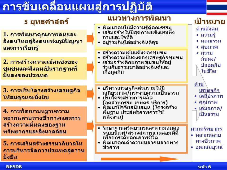 5 ยุทธศาสตร์ 1. การพัฒนาคุณภาพคนและ สังคมไทยสู่สังคมแห่งภูมิปัญญา และการเรียนรู้ 2. การสร้างความเข้มแข็งของ ชุมชนและสังคมเป็นรากฐานที่ มั่นคงของประเทศ