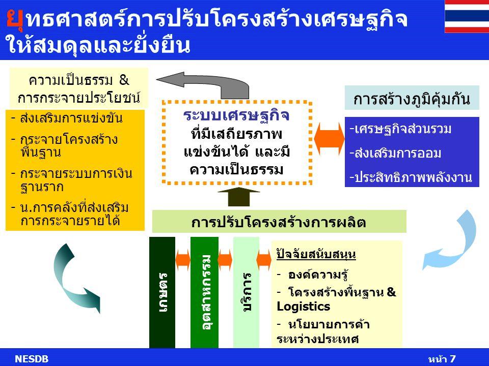 แนวทางการปรับโครงสร้างภาคเกษตร แนวทางขับเคลื่อนการพัฒนา เพิ่มความสามารถ ในการแข่งขัน พัฒนา ประสิทธิภาพการ ผลิต พัฒนาคุณภาพ / มาตรฐาน สนับสนุน ผู้ประกอบการระดับ รากหญ้า เพิ่มความสามารถ ในการแข่งขัน พัฒนา ประสิทธิภาพการ ผลิต พัฒนาคุณภาพ / มาตรฐาน สนับสนุน ผู้ประกอบการระดับ รากหญ้า สร้างมูลค่าเพิ่ม การวิจัยพัฒนา การสร้าง ผลิตภัณฑ์ใหม่ การพัฒนา อุตสาหกรรม ไฟเบอร์ที่มี ศักยภาพ สร้างมูลค่าเพิ่ม การวิจัยพัฒนา การสร้าง ผลิตภัณฑ์ใหม่ การพัฒนา อุตสาหกรรม ไฟเบอร์ที่มี ศักยภาพ รักษาเสถียรภาพ รายได้ของเกษตรกร ควบคุมปริมาณการ ผลิตให้ เหมาะสมกับ ตลาด ปรับกลไกการ จัดการและพัฒนา ตลาด การยกระดับราคา รักษาเสถียรภาพ รายได้ของเกษตรกร ควบคุมปริมาณการ ผลิตให้ เหมาะสมกับ ตลาด ปรับกลไกการ จัดการและพัฒนา ตลาด การยกระดับราคา NESDB เป็นแหล่งผลิตไฟเบอร์เพื่อสนับสนุนสาขาอื่นนอกจากการเป็นแหล่งผลิตอาหาร สร้างความมั่นคงด้านอาหาร (Food security) เพื่อนำไปสู่ความยั่งยืนในระยะยาว สนับสนุนการผลิตสินค้าเกษตรที่มีโอกาสใหม่ เช่น พลังงานทดแทน (Bio-fuel) และสินค้าที่สอดคล้องกับรสนิยมของผู้บริโภคที่เปลี่ยนไป
